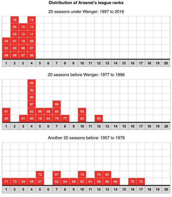 Wenger Era