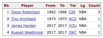 Cantidad de temporadas con mas de 28 puntos y 11 asistencias