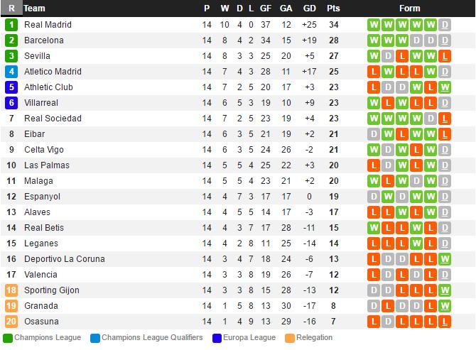La Liga: datos, clasificación y 11 ideal jornada 14